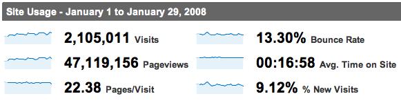 Ravelry stats
